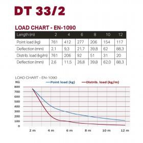technische gegevens Duratruss DT 33/2-050 - Rechte driehoek truss 0.5m