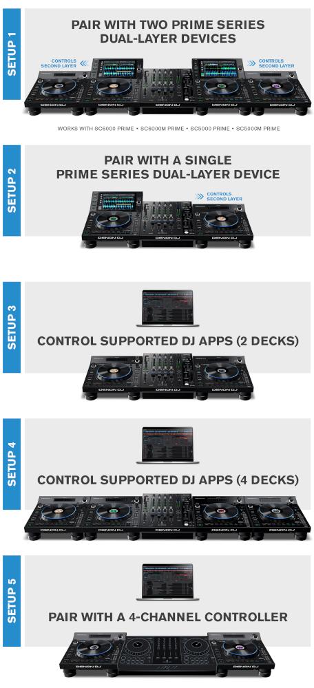Denon DJ LC6000 aansluit mogelijkheden